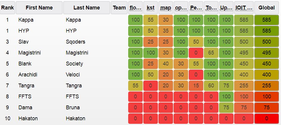 final ranking ESCAPE='HTML'